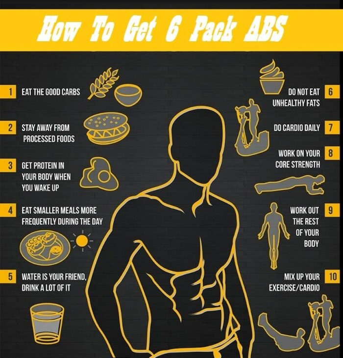 How To Get Sixpack Abs - Healthy Fitness Tips And Tricks ...