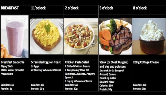 Health Eating Plan Fitness Breakfast Night Food Muscle Build