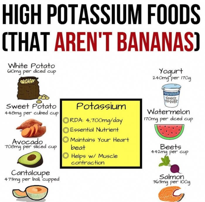 High Potassium Foods That Arent Bananas! Must Read This