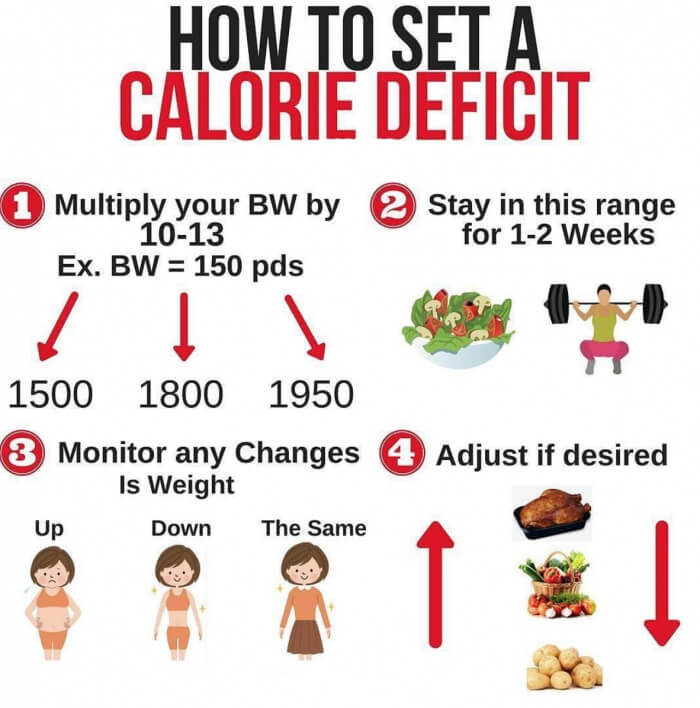 How To Set A Calorie Deficit
